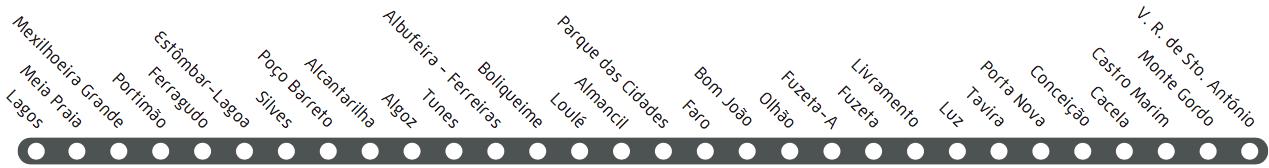 Algarve train station names